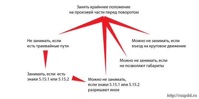 Общие и специальные нормы п.8.5 ПДД