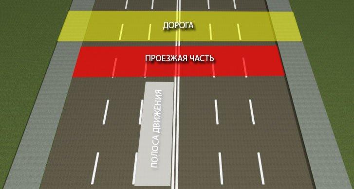 1.2 Термины ПДД  «Проезжая  часть» и «Полоса движения»