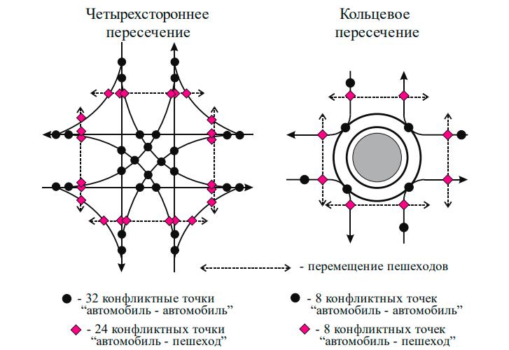 Конфликтные точки простого необорудованного и кольцевого пересечений