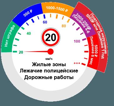 Превышение скорости при ограничении 20км/ч