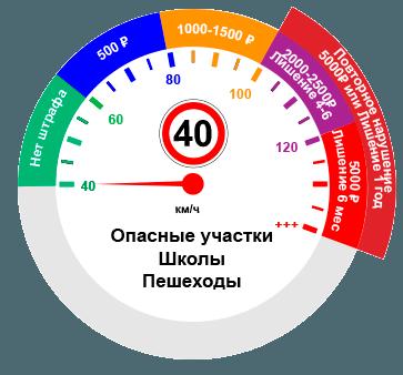 Превышение скорости при ограничении 40км/ч