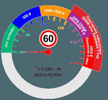 Превышение скорости при ограничении 60км/ч