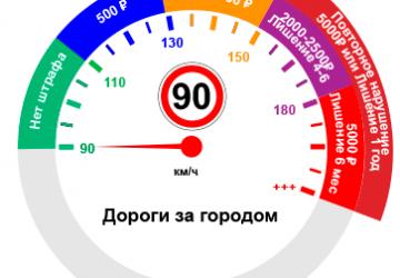 В России будет увеличено ограничение максимальной скорости