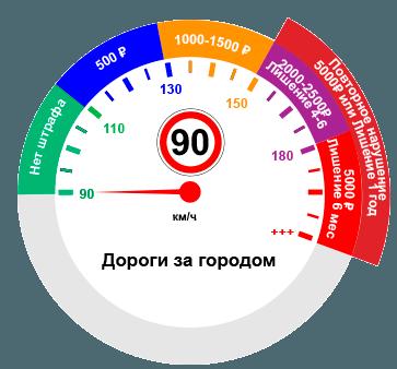 Превышение скорости при ограничении 90км/ч