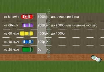 Все штрафы запревышение скорости в2018году