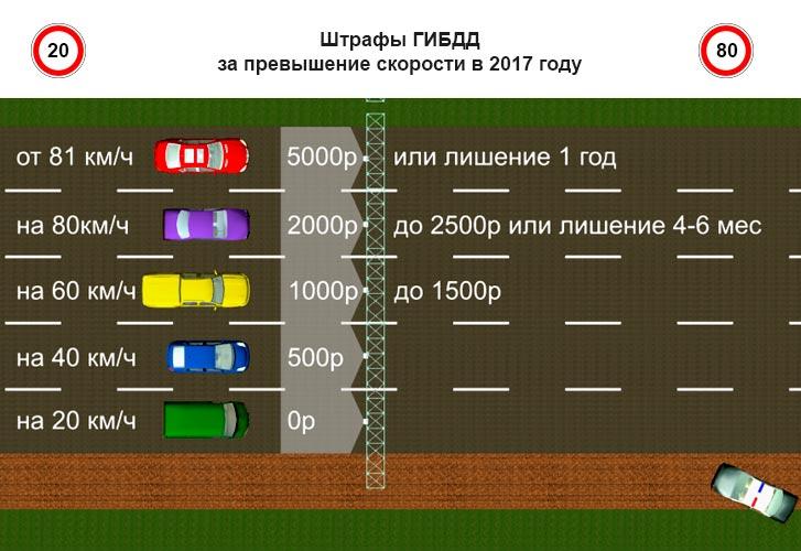 Размеры штрафа за превышение скорости