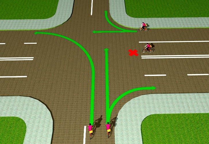 Разрешенные направления движения велосипедистов на перекрестке
