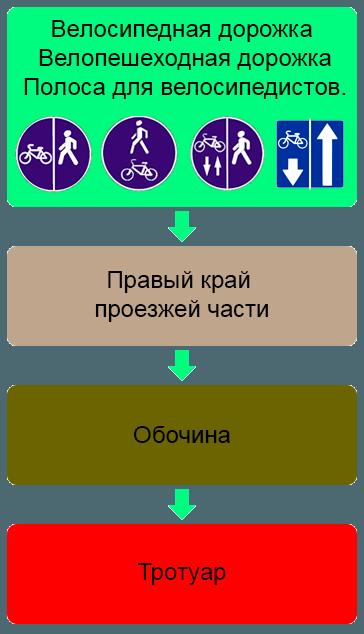 Определение элемента дороги для движения на велосипеде
