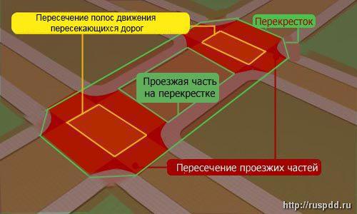перекресток с знаком стоп