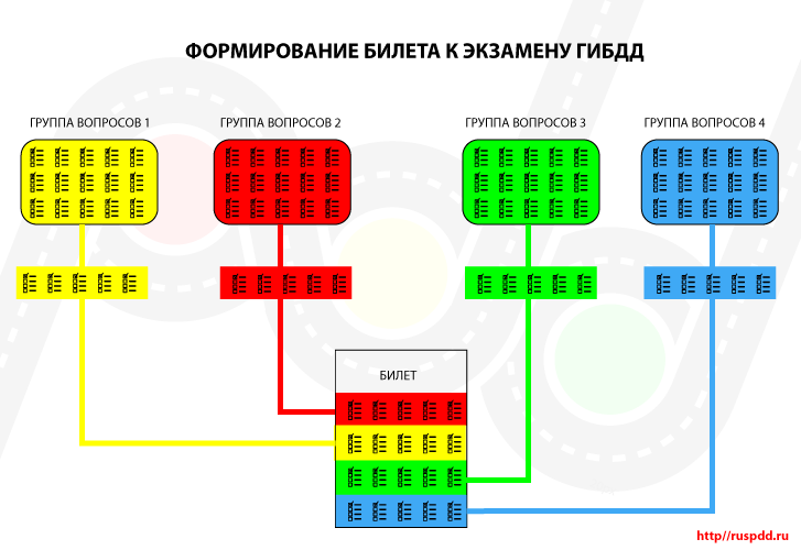 Билеты Пдд Категория С Д